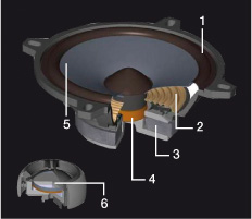 />1. Gumový okraj<br />2. Tlumič s vysokým průměrem<br />3. Výkonový magnet<br />4. Čtvercová kmitací cívka<br />5. Polypropylenový kužel<br />6. Kupole vysokotónového reproduktoru z hedvábí</p> <p><img src=